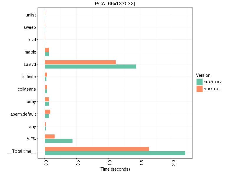 PCA on a 66 x 137032 data matrix