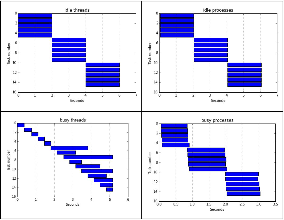 Parallelize your Python ! – IRIC's Bioinformatics Platform