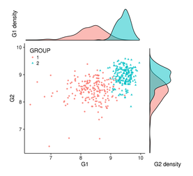 Introduction to cowplot to combine several plots in one with R
