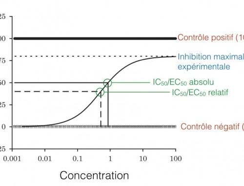 Criblage chimique: évaluation de la sensibilité aux molécules