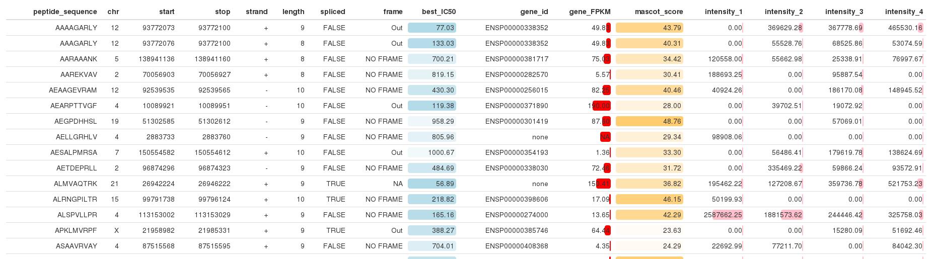 Create a nice looking table using R – IRIC\'s Bioinformatics Platform