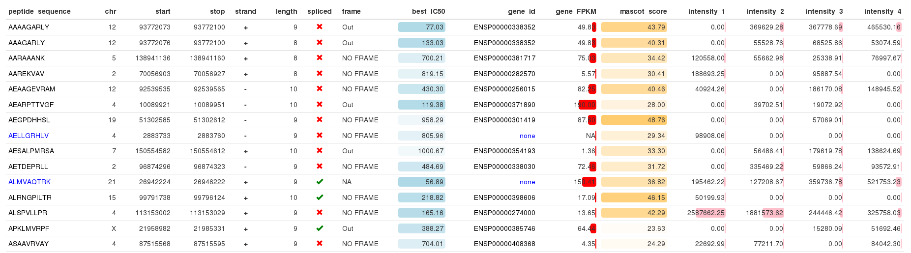 Create a nice looking table using R – IRIC's Bioinformatics