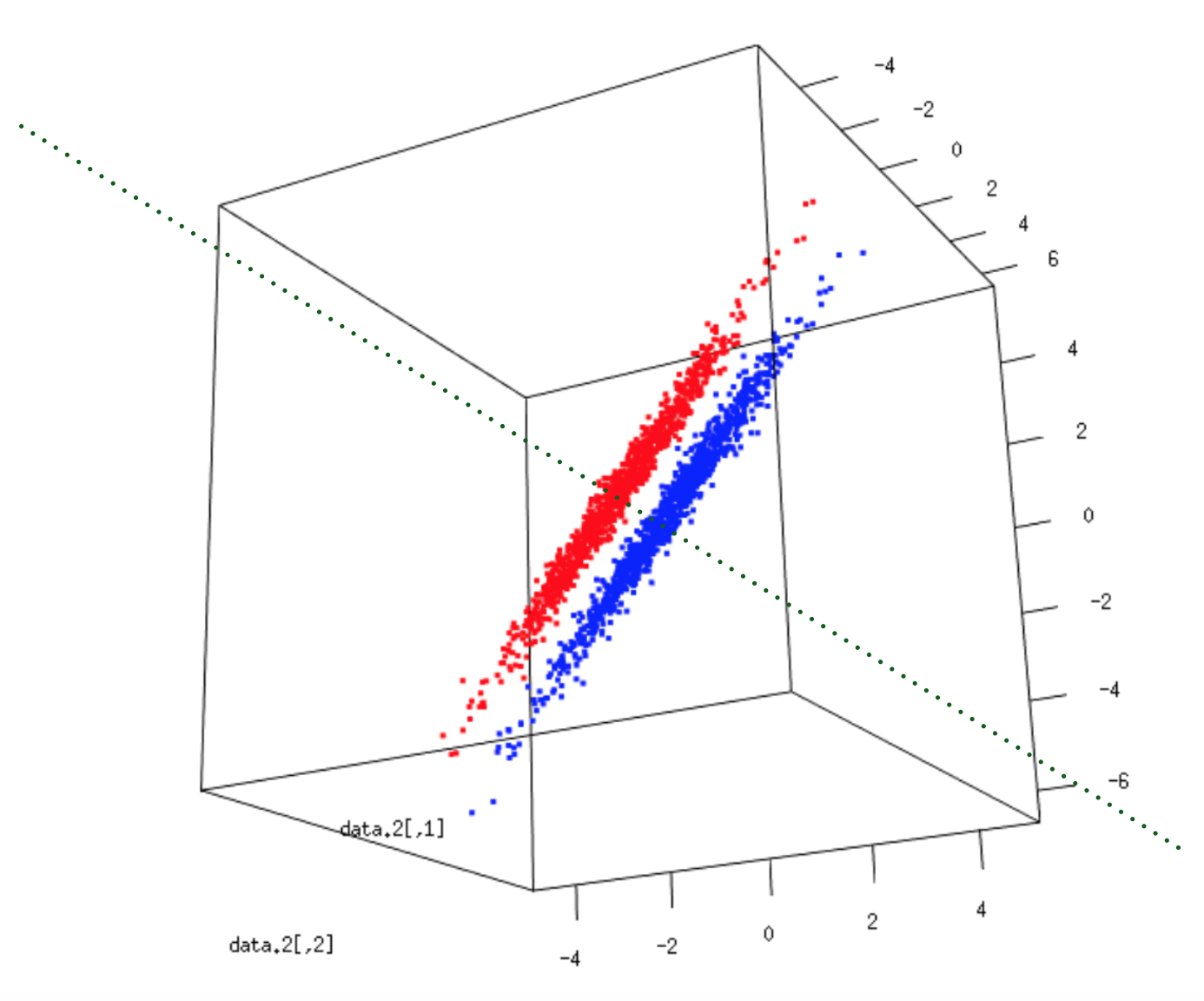 Dimensionality Reduction Tutorials: 1- Principal Components Analysis