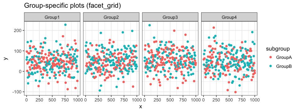 ggplot2 101 : Easy Visualization for Easier Analysis