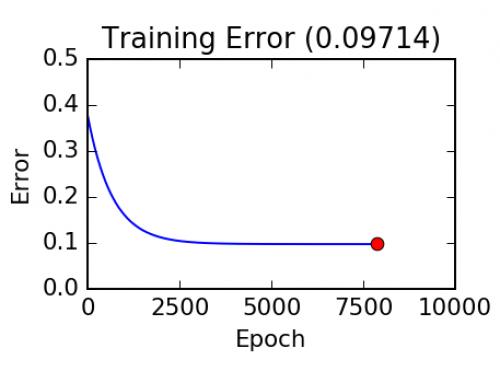 L'algorithme de descente de gradient